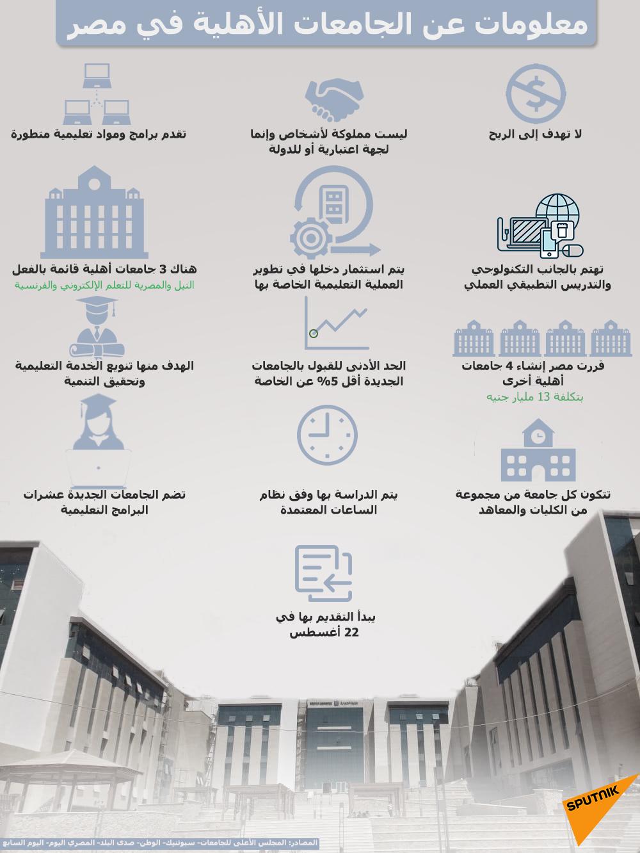 إنفوجرافيك...معلومات عن الجامعات الأهلية في مصر