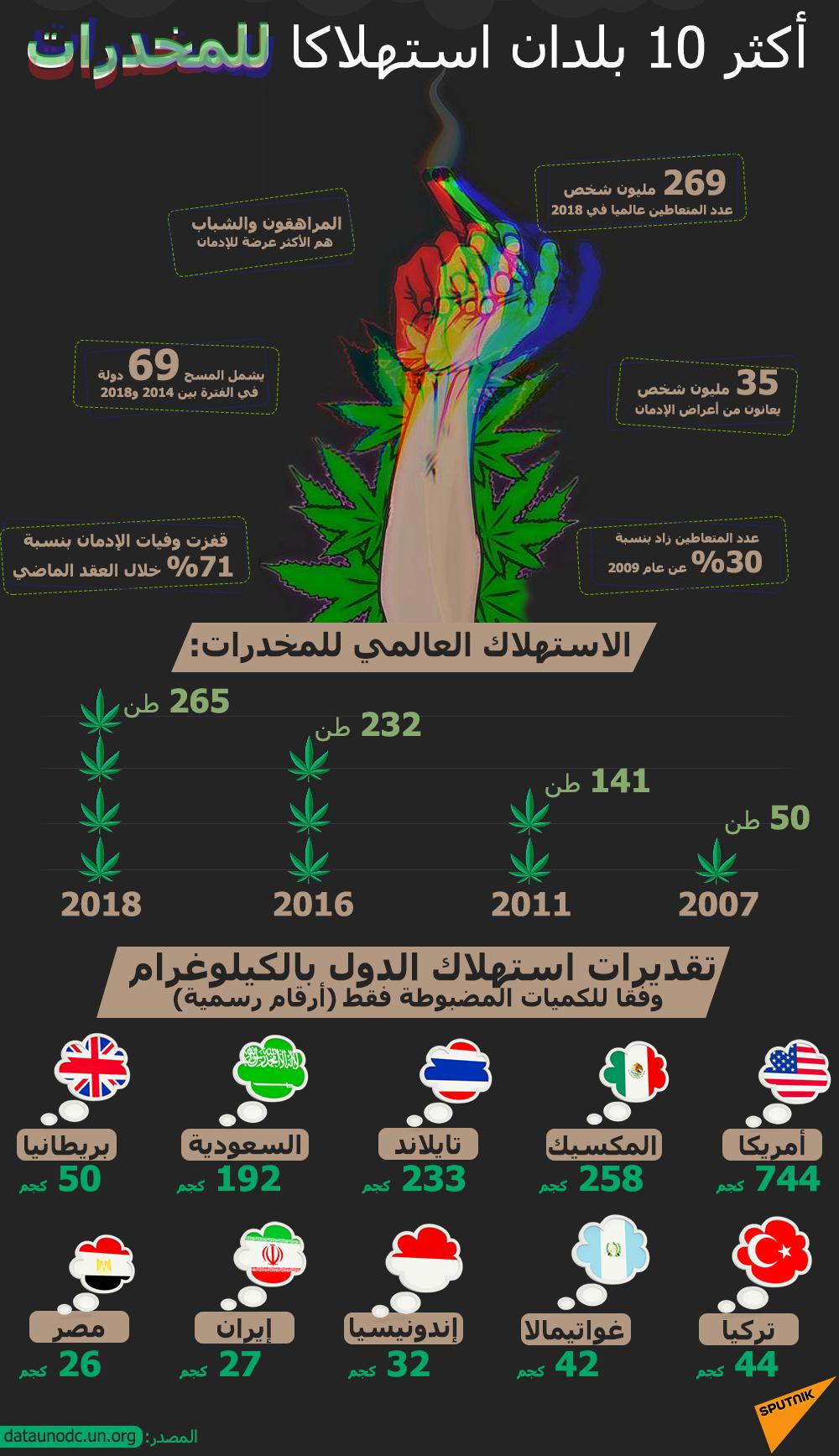 أكثر 10 بلدان استهلاكا للمخدرات