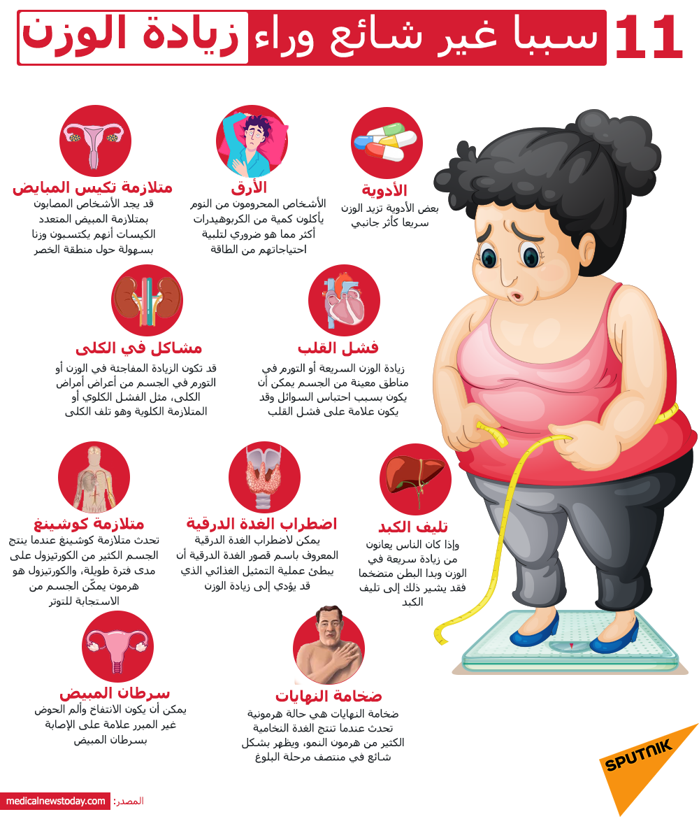 الأمراض الناتجة من زيادة الوزن مخاطر السمنة وزيادة الوزن على صحة الجسم