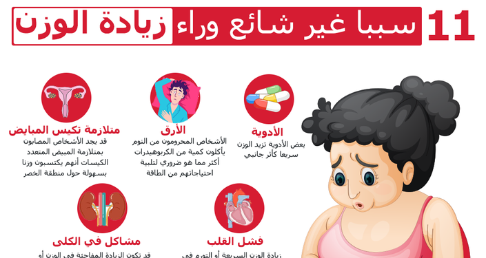 إنفوجرافيك... 11 سببا غير شائع وراء زيادة الوزن