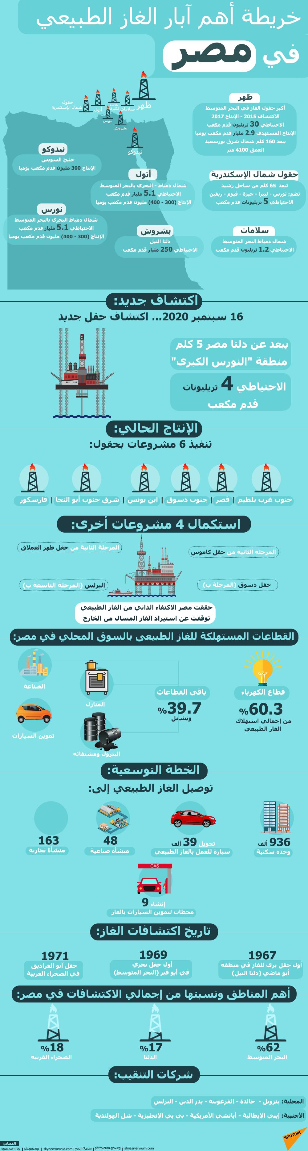 خريطة أهم آبار الغاز الطبيعي في مصر