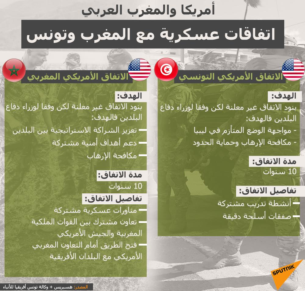 إنفوجراف - الاتفاق الأمريكي مع تونس والمغرب