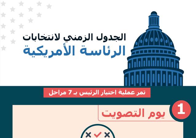 إنفوجرافيك... الجدول الزمني لانتخابات الرئاسة الأمريكية