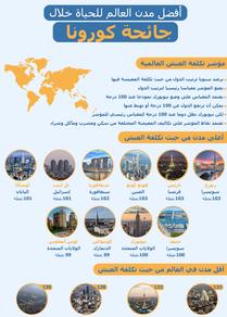 إنفوجرافيك... أفضل مدن العالم للحياة خلال جائحة كورونا