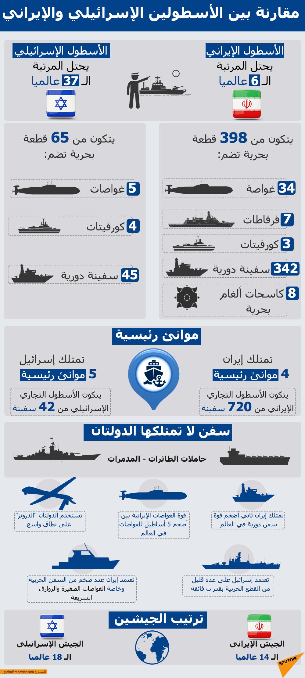 مقارنة بين الأسطولين الإسرائيلي والإيراني