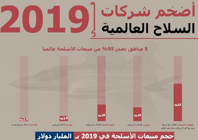 أضخم شركات السلاح العالمية في 2019