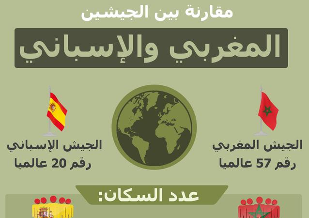 إنفوجرافيك... مقارنة بين الجيشين المغربي والإسباني