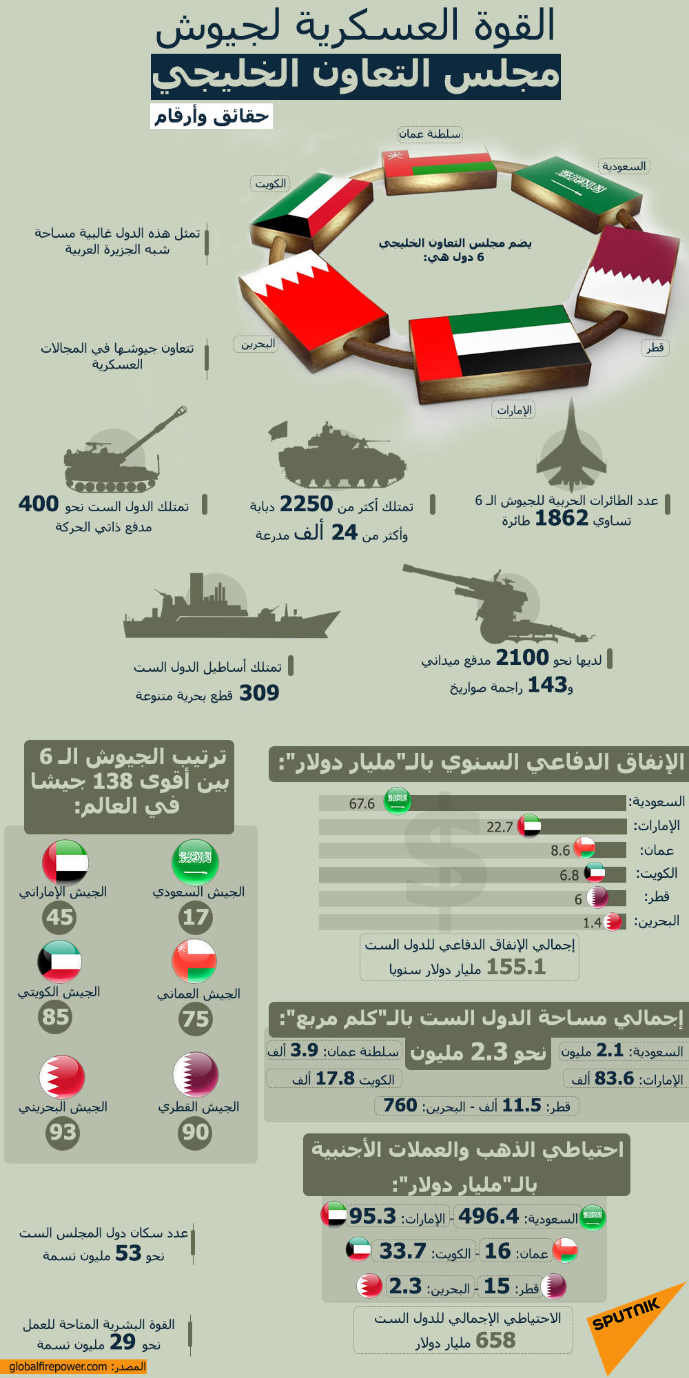 القوة العسكرية لجيوش مجلس التعاون الخليجي… حقائق وأرقام