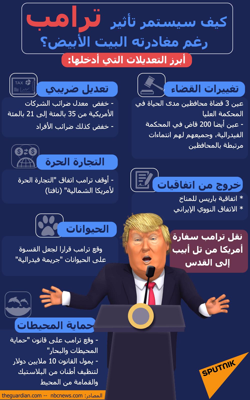 إنفوجرافيك... كيف يستمر تأثير ترامب رغم مغادرته البيت الأبيض؟