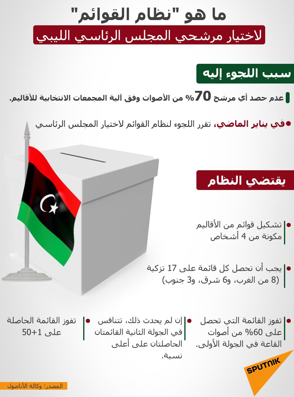 نظام القوائم لاختيار مرشحي المجلس الرئاسي الليبي