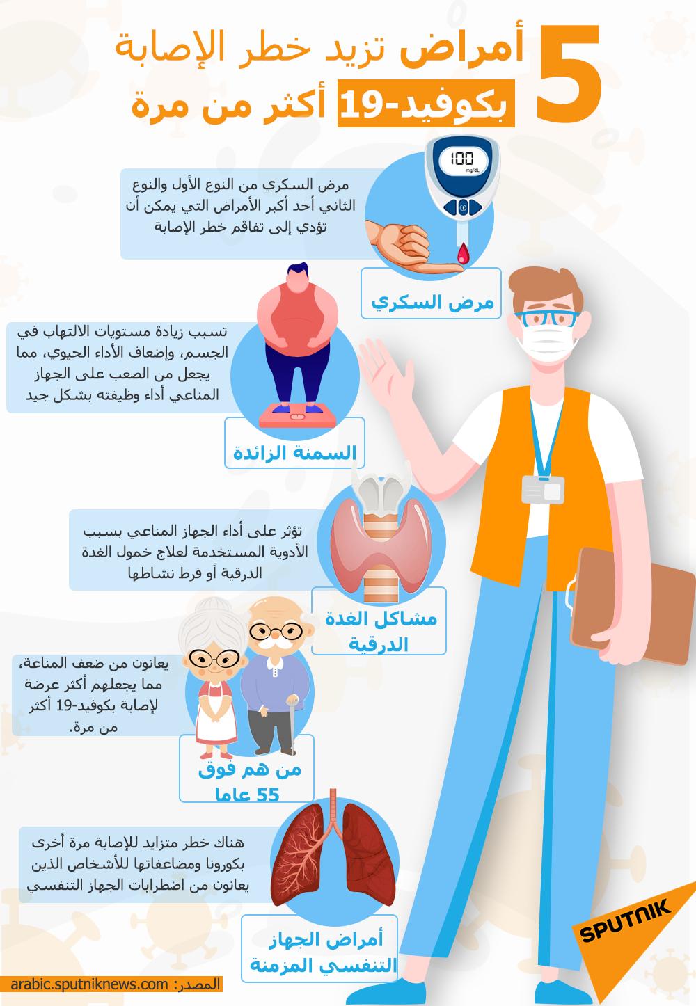 إنفوجرافيك... 5  أمراض تزيد خطر الإصابة بكوفيد-19 أكثر من مرة