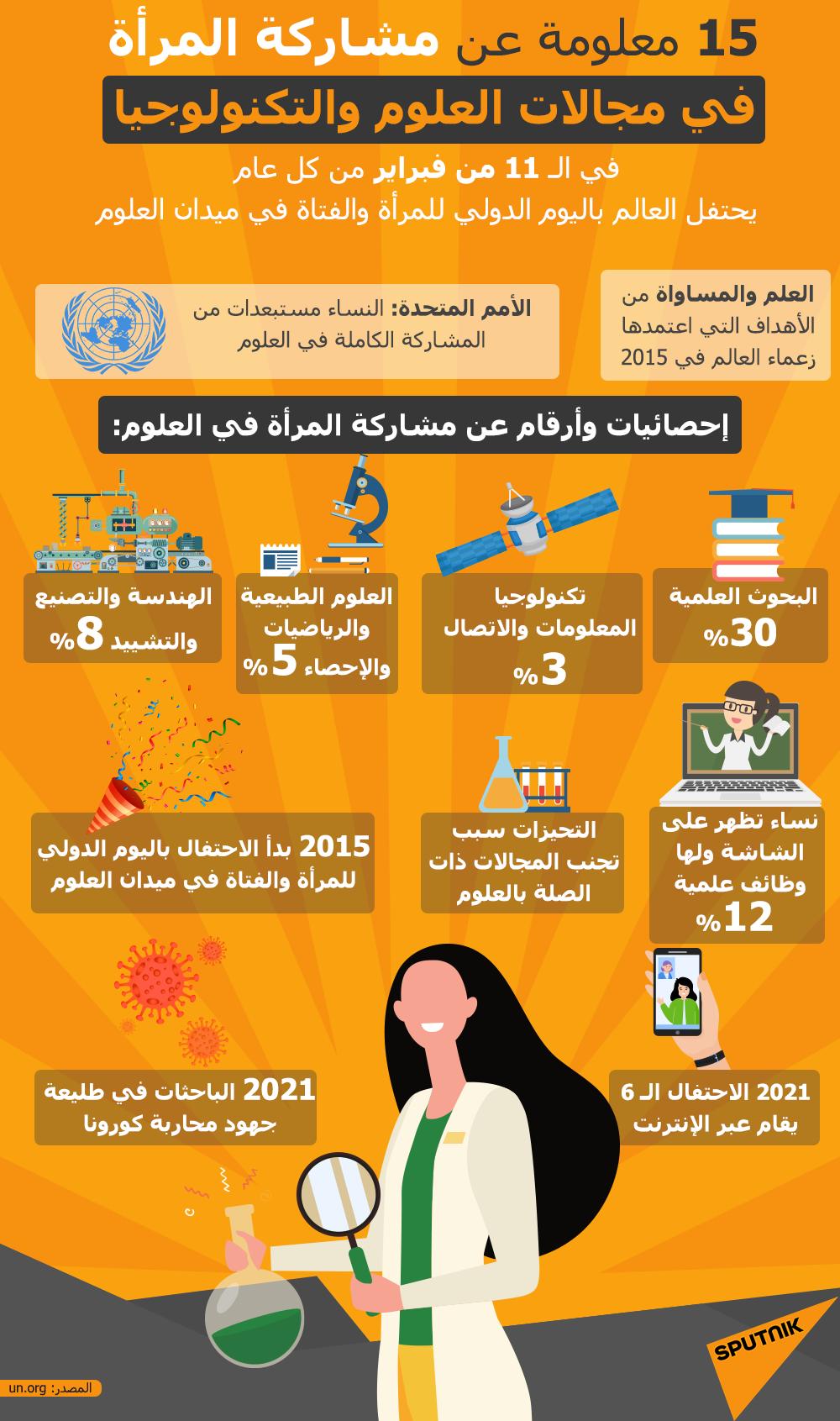 إنفوجرافيك... 15 معلومة عن مشاركة المرأة في مجالات العلوم والتكنولوجيا