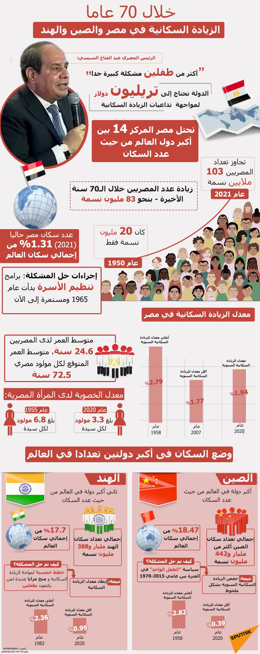 إنفوجرافيك.. خلال 70 عاما... الزيادة السكانية في مصر والصين والهند