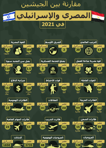إنفوجرافيك... مقارنة بين الجيشين المصري والإسرائيلي في 2021