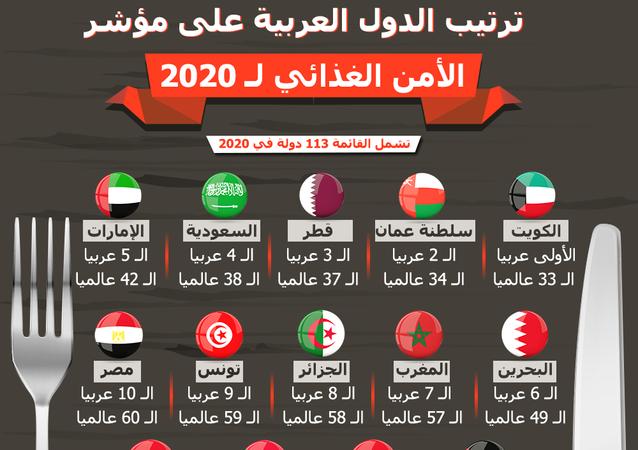 إنفوجراف... ترتيب الدول العربية على مؤشر الأمن الغذائي 2020