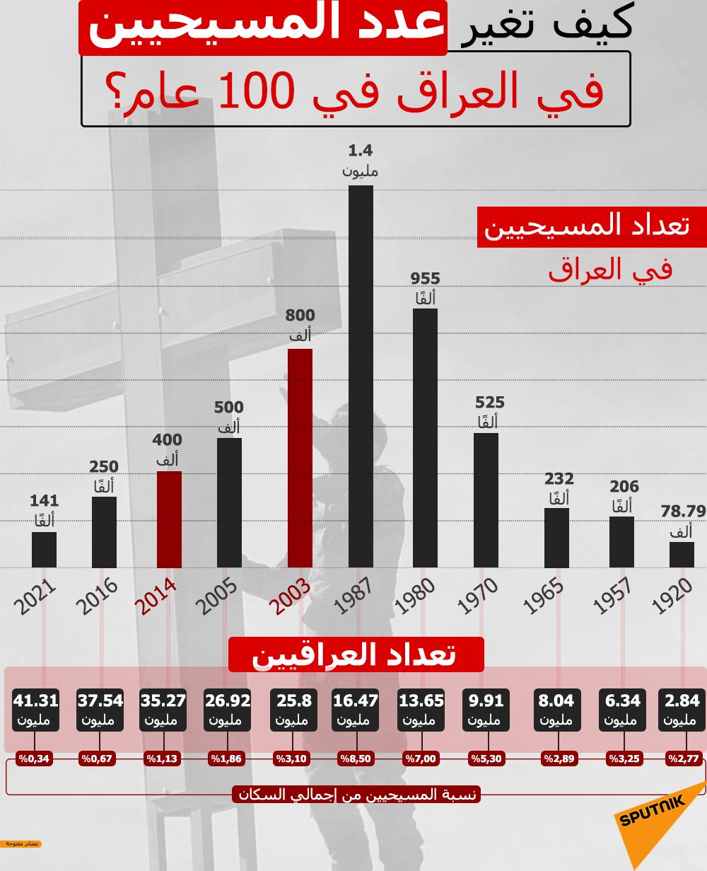 هكذا تغير تعداد المواطنين المسيحيين في العراق خلال 100 عام