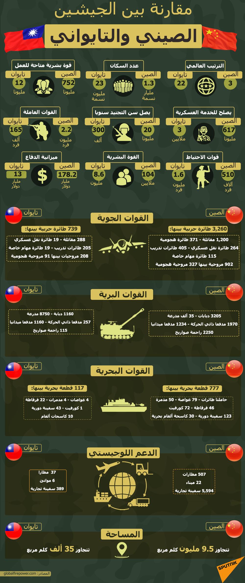 إنفوجرافيك... مقارنة بين الجيشين الصيني والتايواني