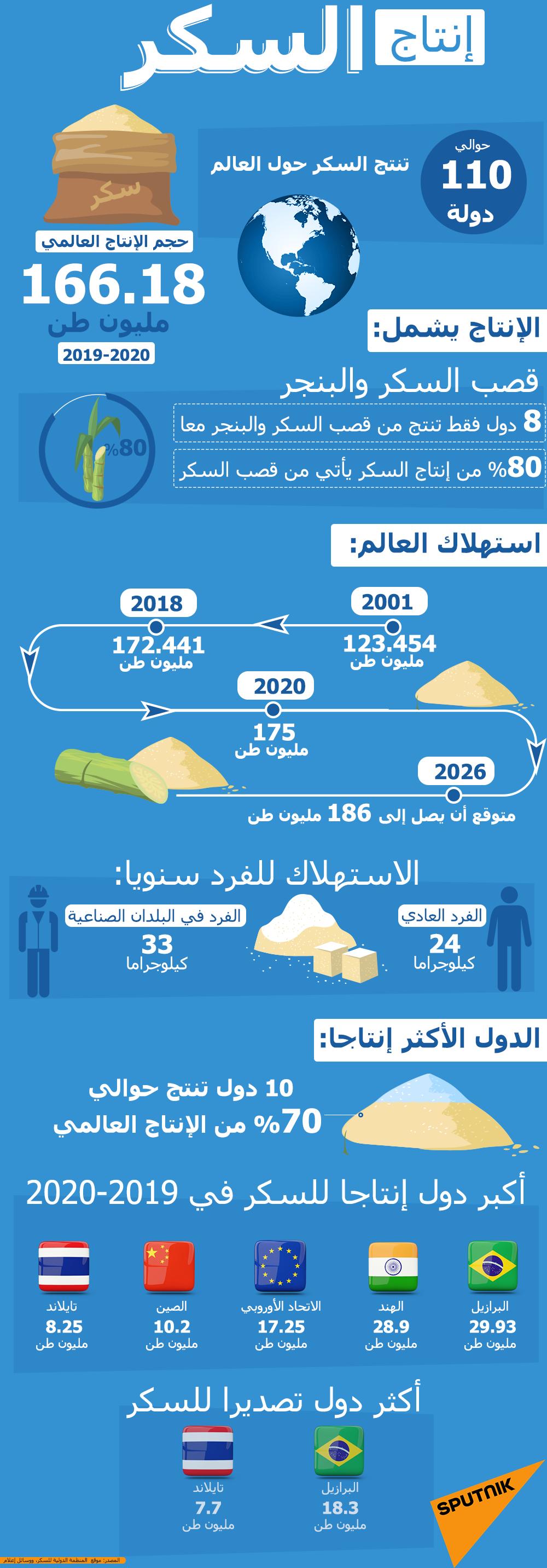 إنفوجرافيك... إنتاج السكر حول العالم