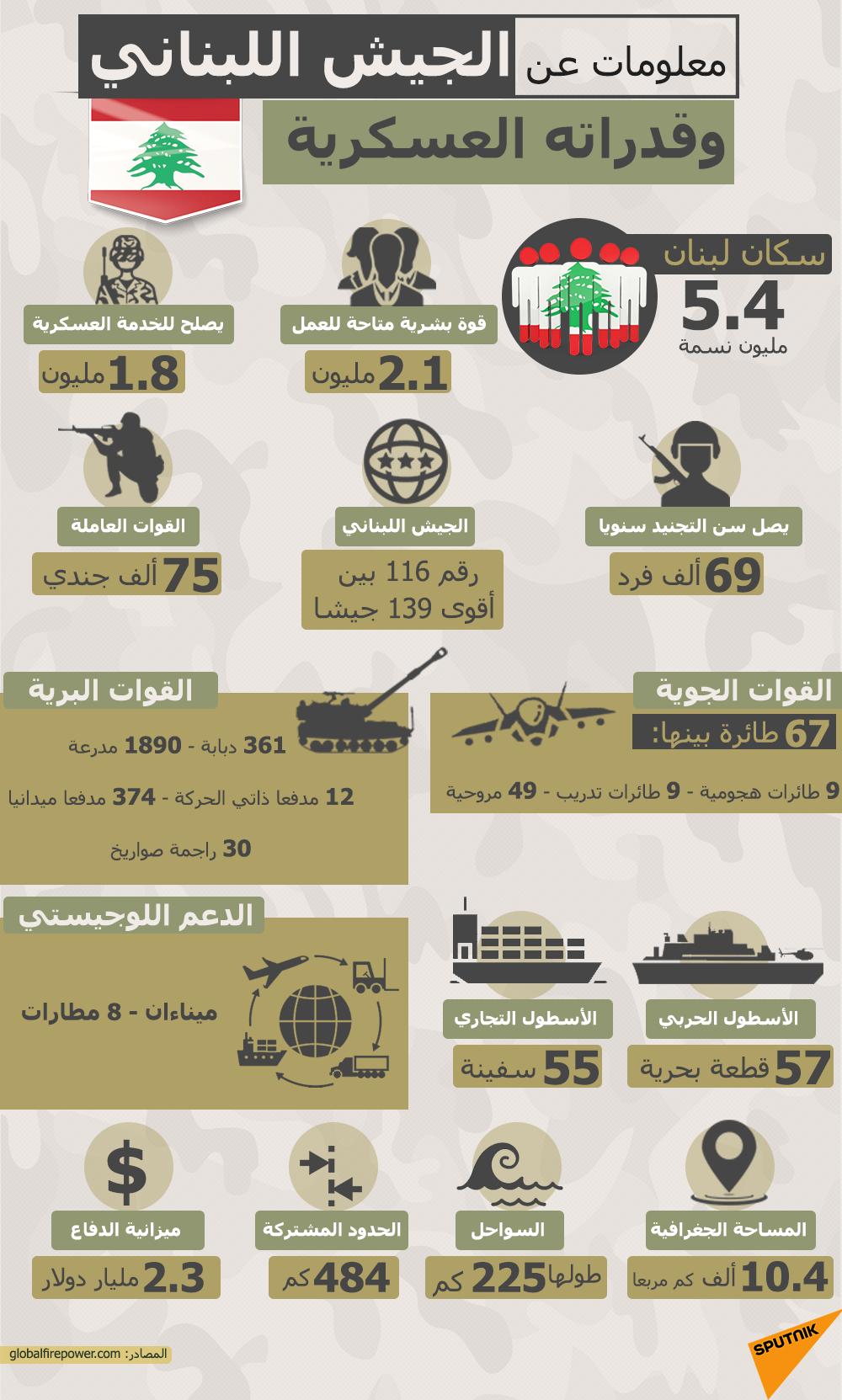 إنفوجرافيك... معلومات عن قدرات الجيش اللبناني