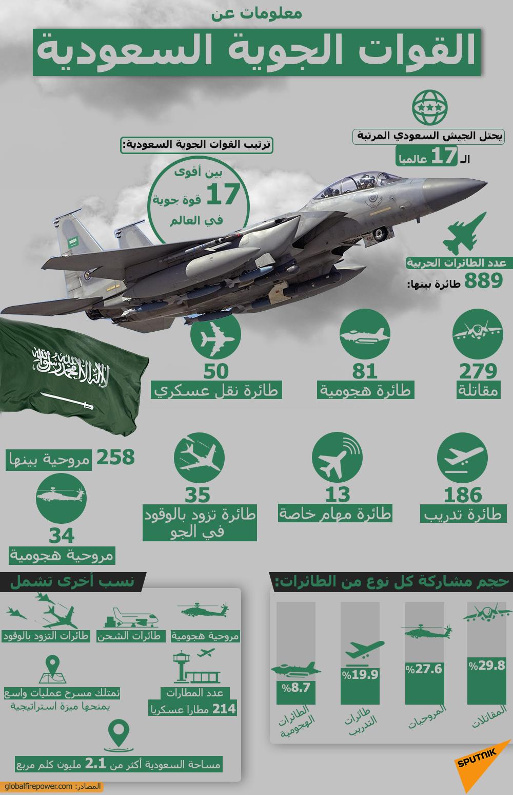 معلومات عن القوات الجوية السعودية