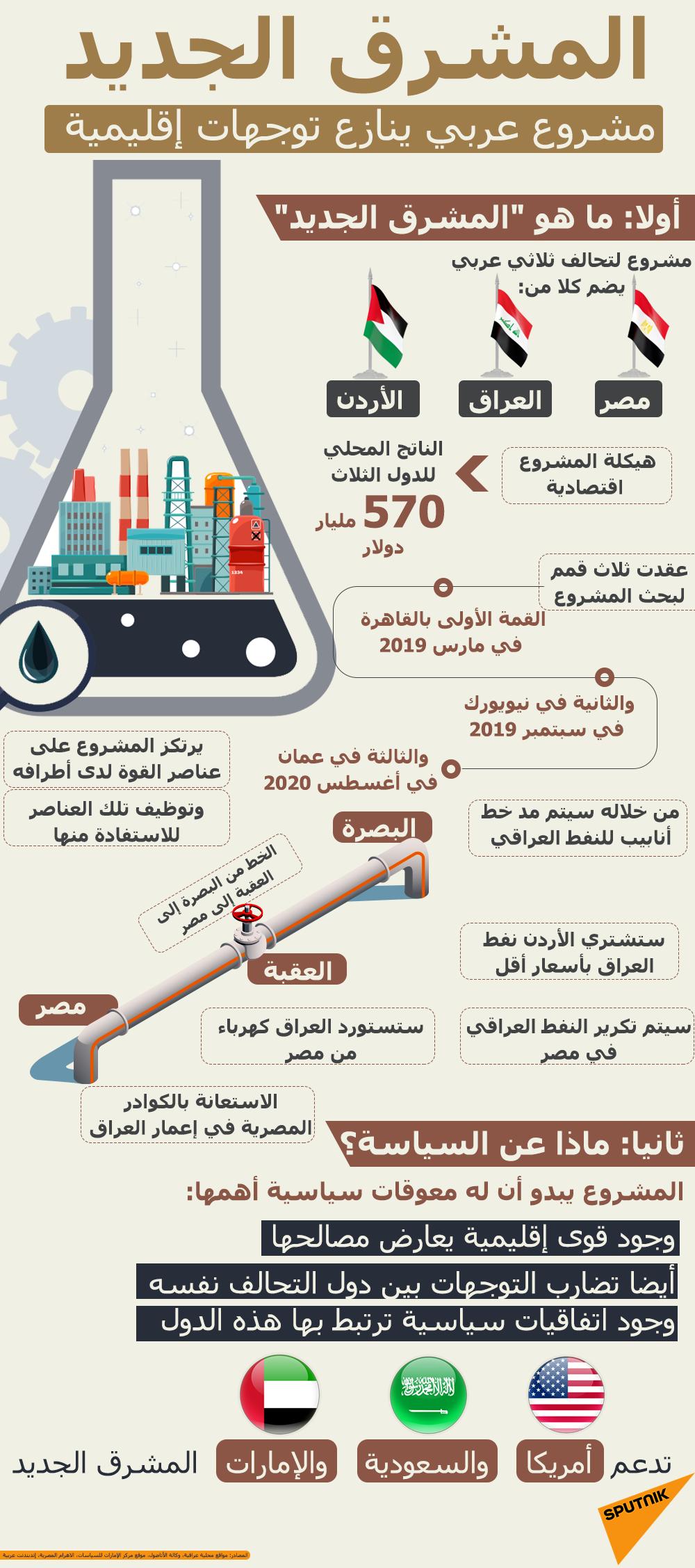 المشرق الجديد... مشروع عربي ينازع توجهات إقليمية