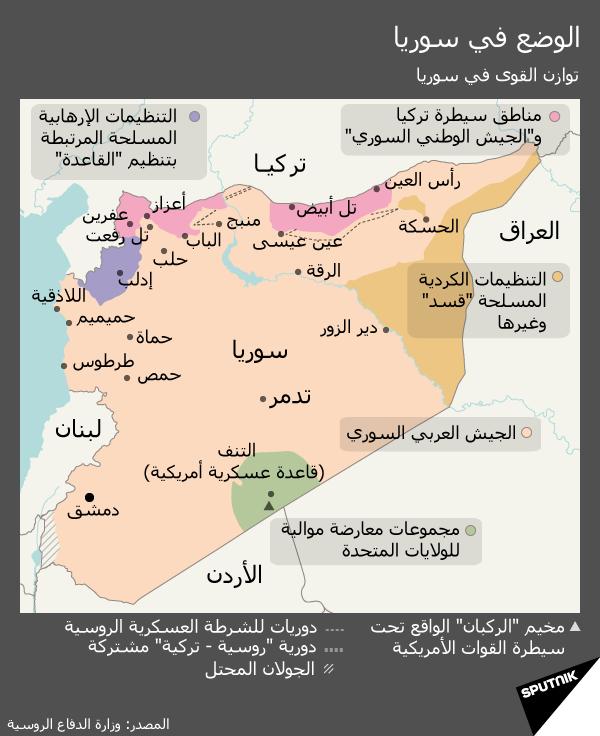 توازن القوى في سوريا