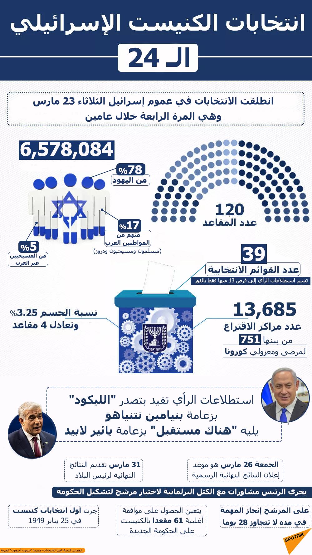 إنفوجرافيك... انتخابات الكنيست الإسرائيلي الـ 24