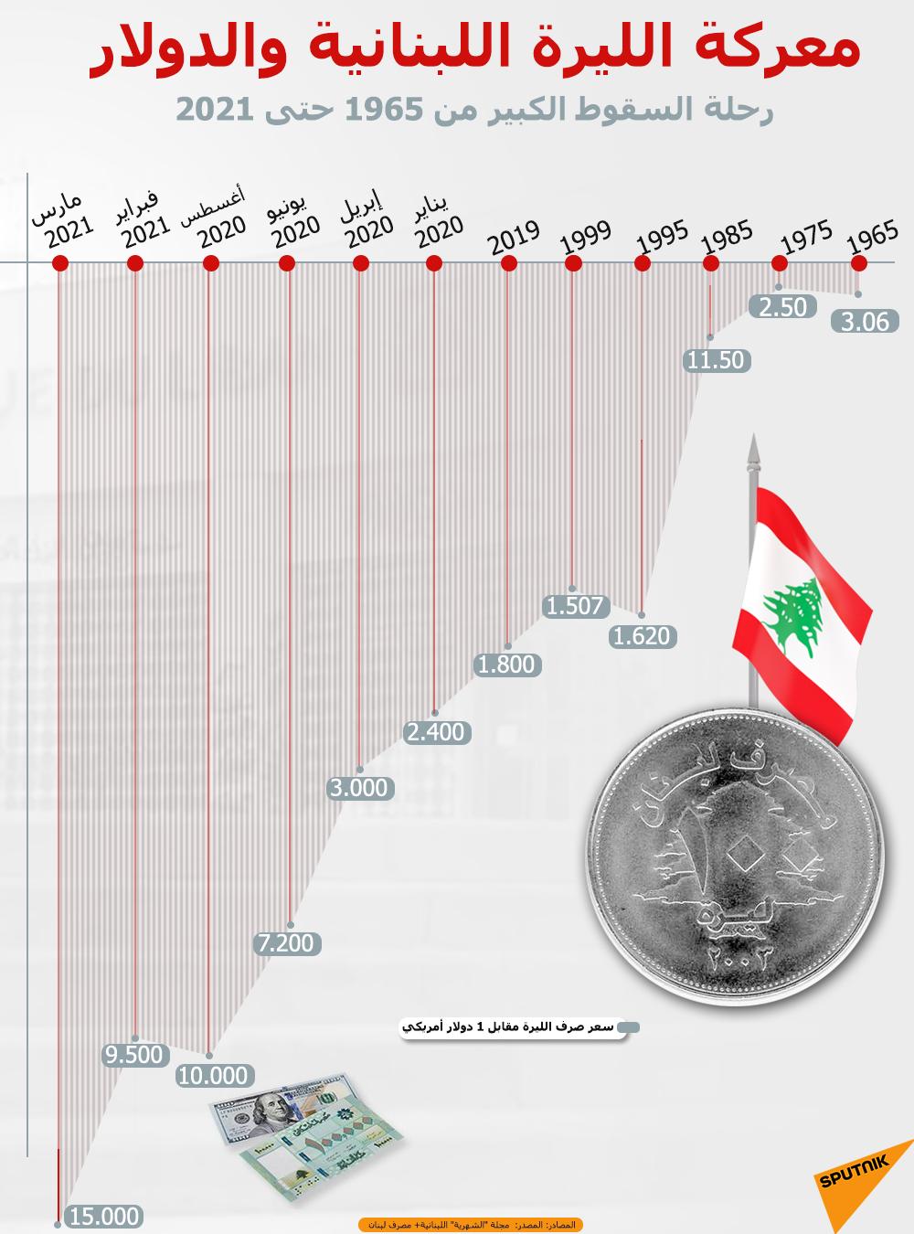 إنفوجرافيك... معركة الليرة اللبنانية والدولار... رحلة السقوط الكبير من 1965 حتى 2021