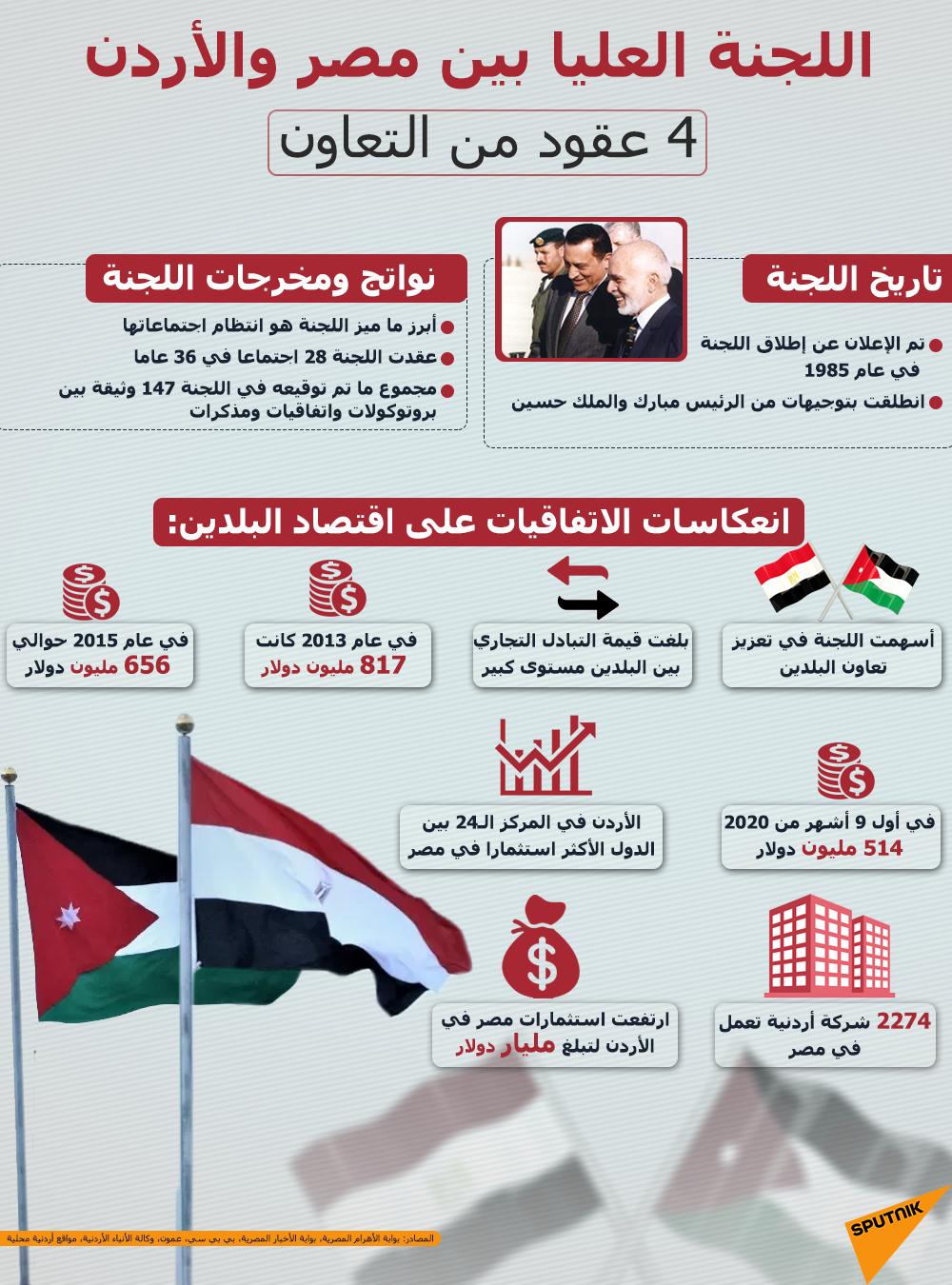 إنفوجرافيك... اللجنة العليا بين مصر والأردن... 4 عقود من التعاون