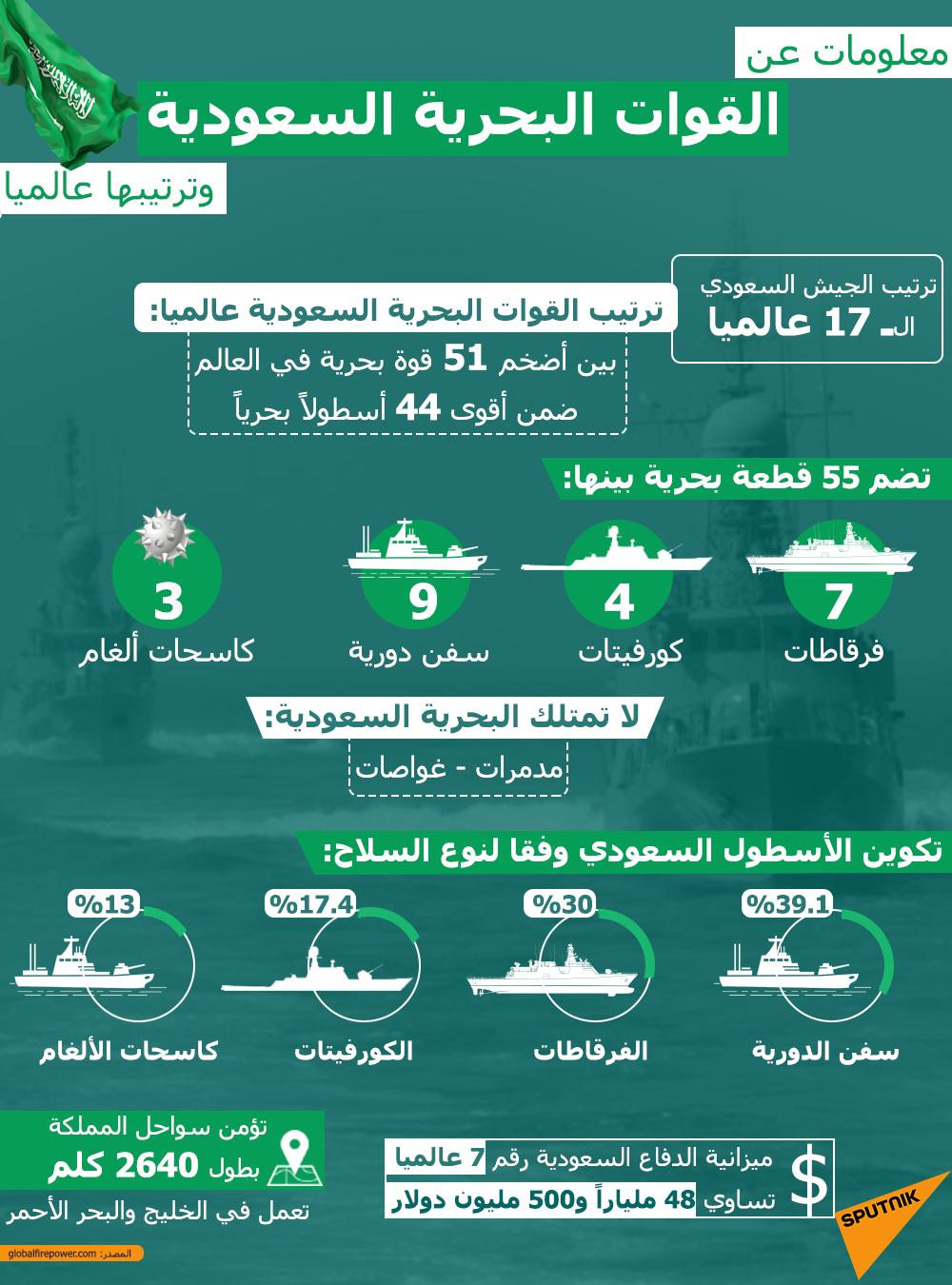 معلومات عن القوات البحرية السعودية وترتيبها عالميا