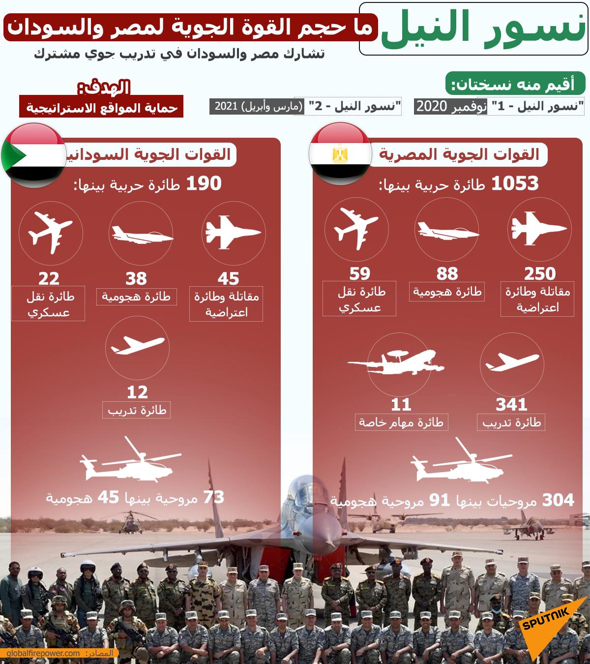 إنفوجرافيك... حجم القوة الجوية لمصر والسودان