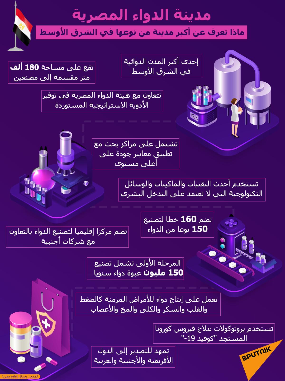 إنفوجرافيك... مدينة الدواء المصرية