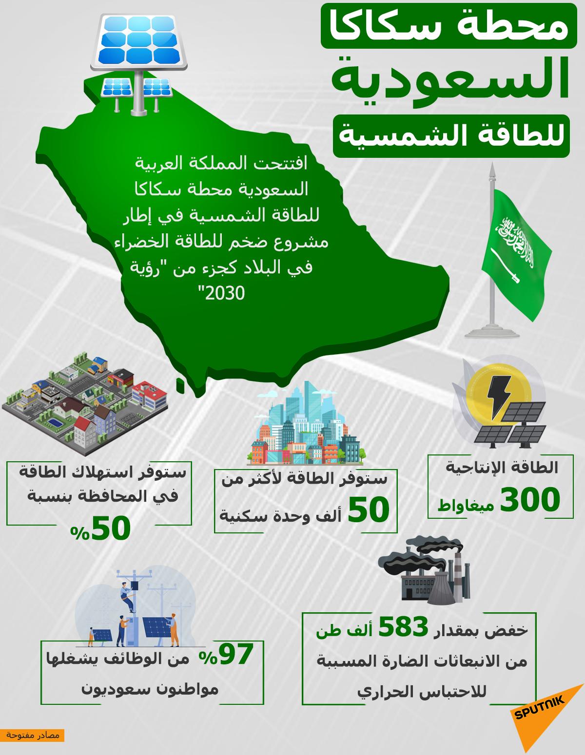 إنفوجرافيك... محطة سكاكا السعودية للطاقة الشمسية