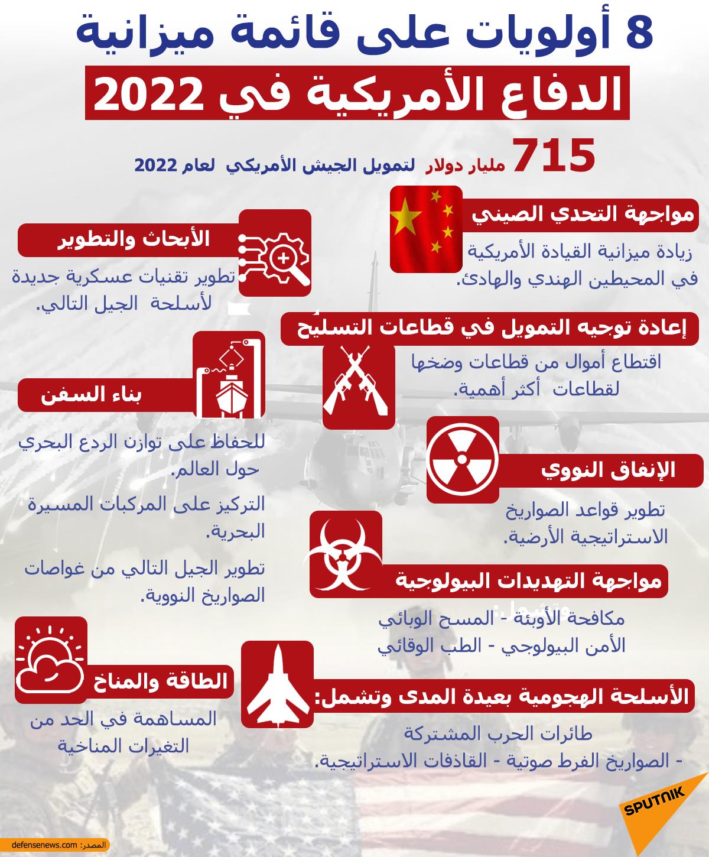 8 أولويات على قائمة ميزانية الدفاع الأمريكية في 2022