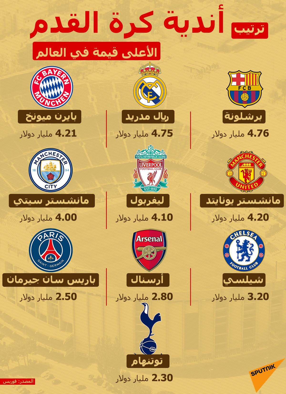 إنفوجرافيك... أندية كرة القدم الأعلى قيمة في العالم