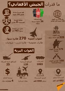 إنفوجرافيك... ما قدرات الجيش الأفغاني؟