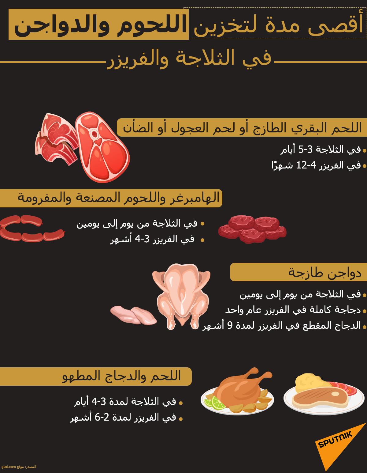 أقصى مدة لتخزين اللحوم والدواجن في الثلاجة والفريزر