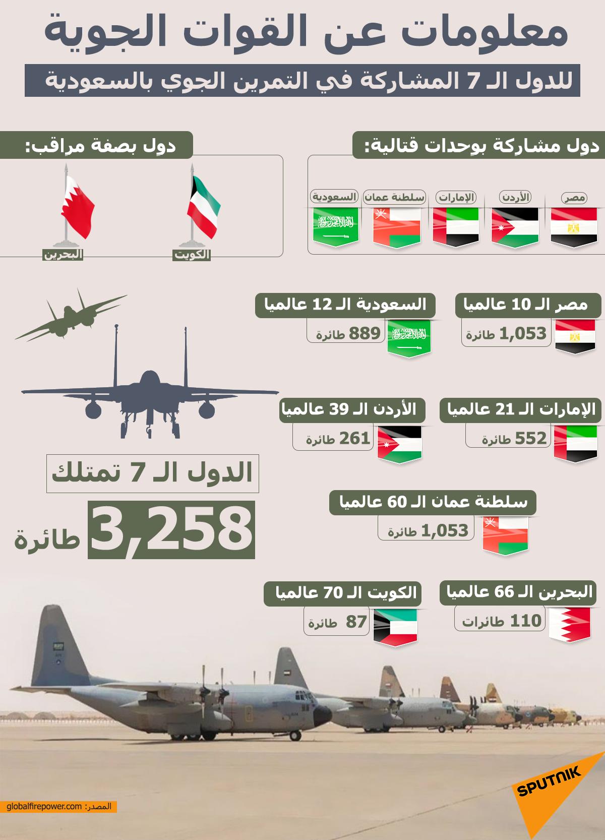القوات الجوية المشاركة في تمرين مشترك بالسعودية