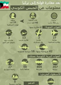 إنفوجرافيك... معلومات عن الجيش الكويتي
