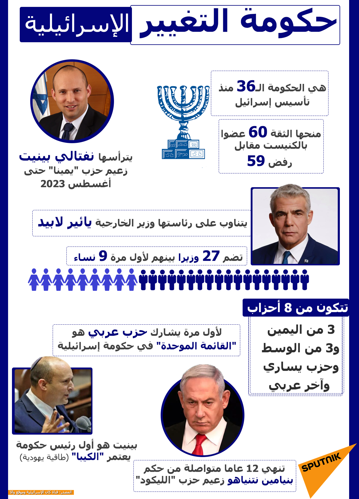 حكومة التغيير الإسرائيلية