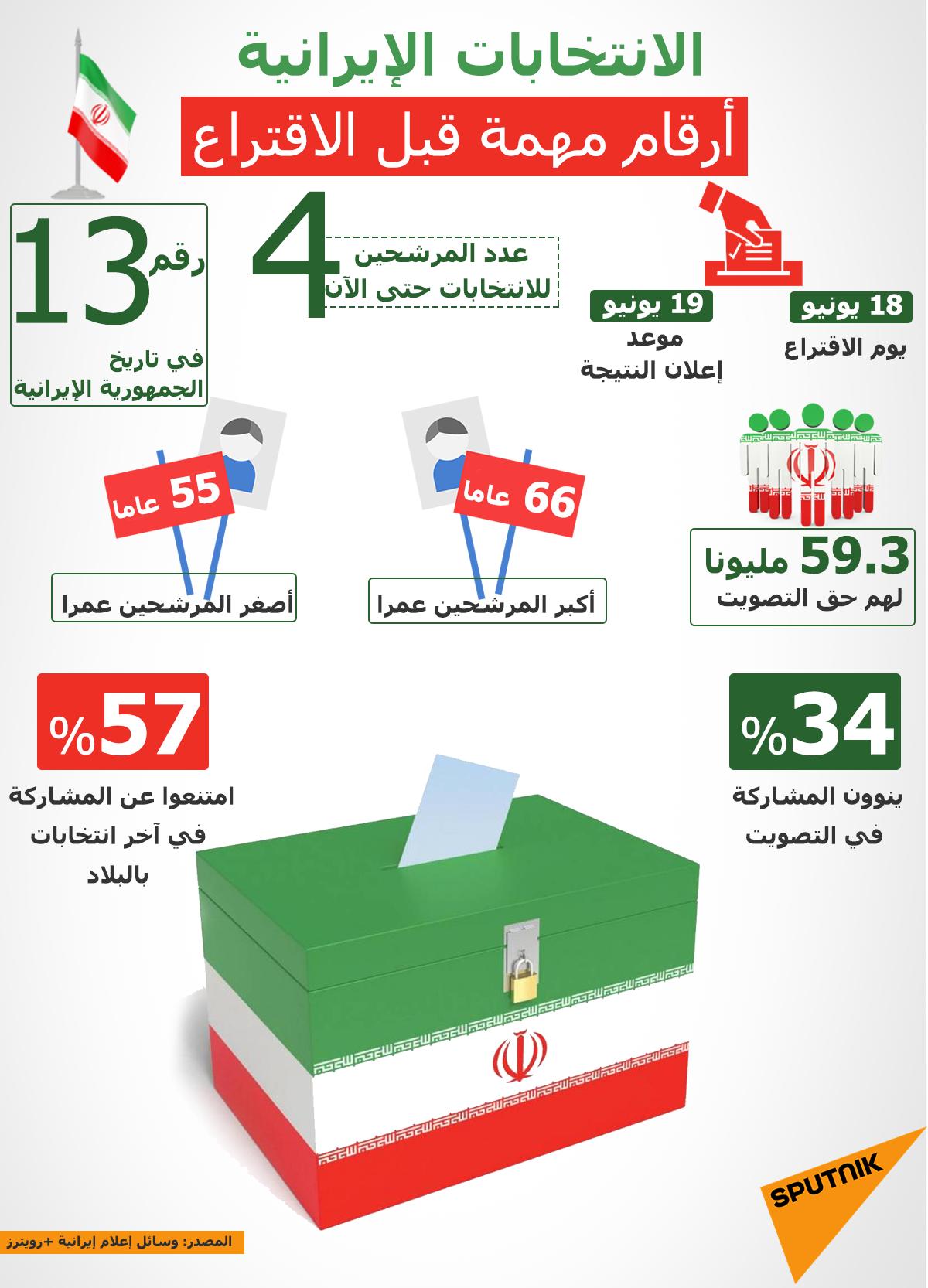 إنفوجرافيك... الانتخابات الإيرانية... أرقام مهمة قبل الاقتراع