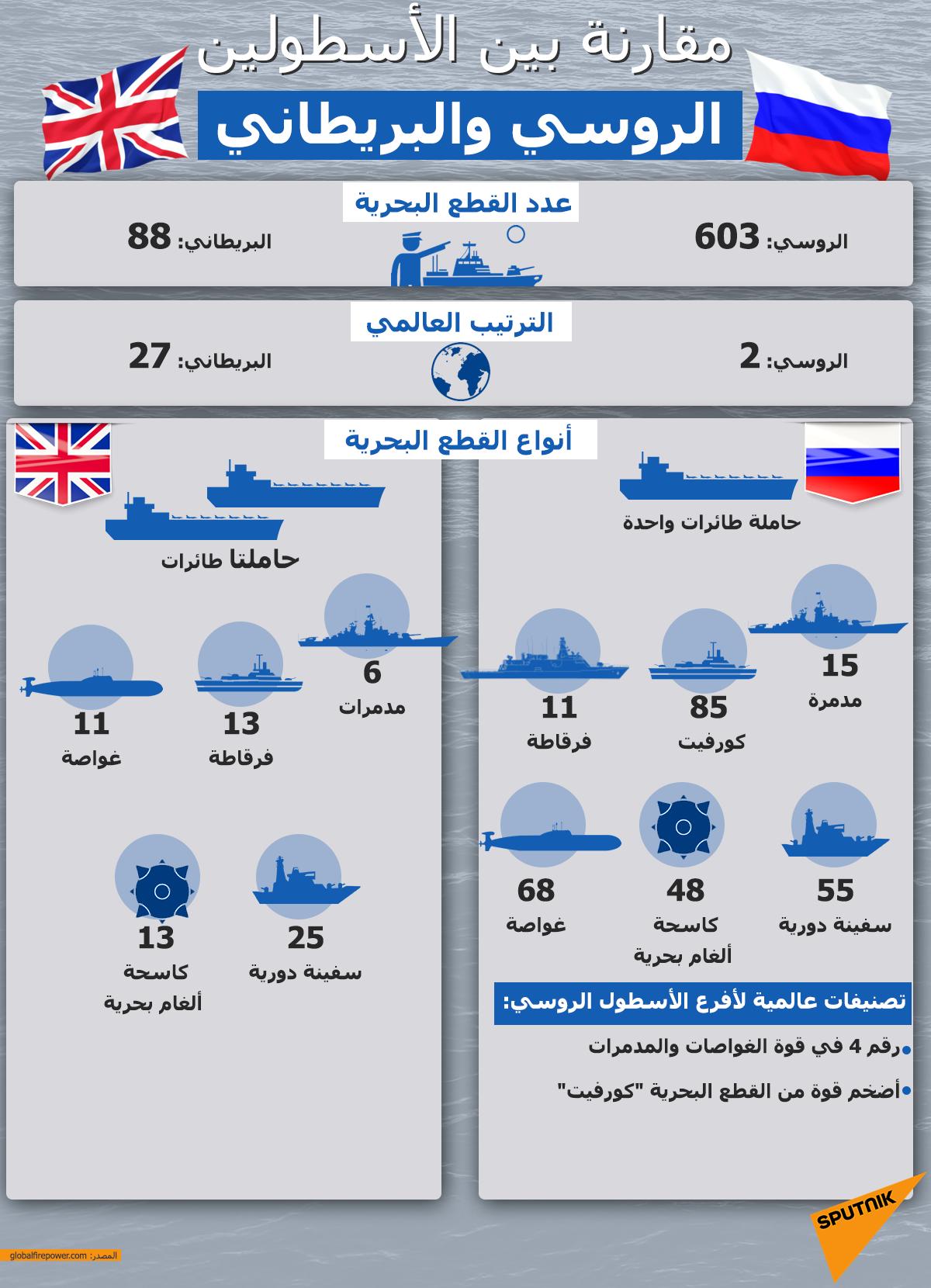 مقارنة بين الأسطولين الروسي والبريطاني