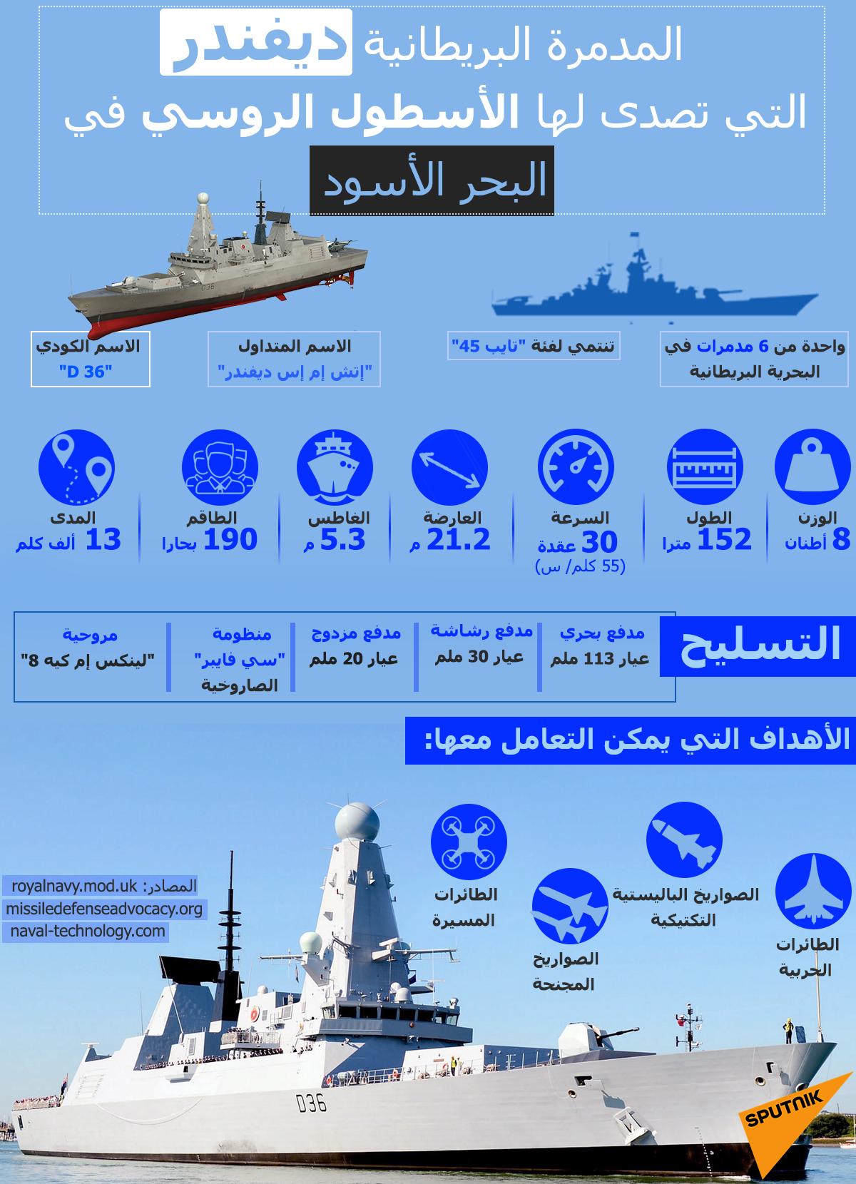 المدمرة البريطانية ديفندر التي تصدى لها الأسطول الروسي في البحر الأسود