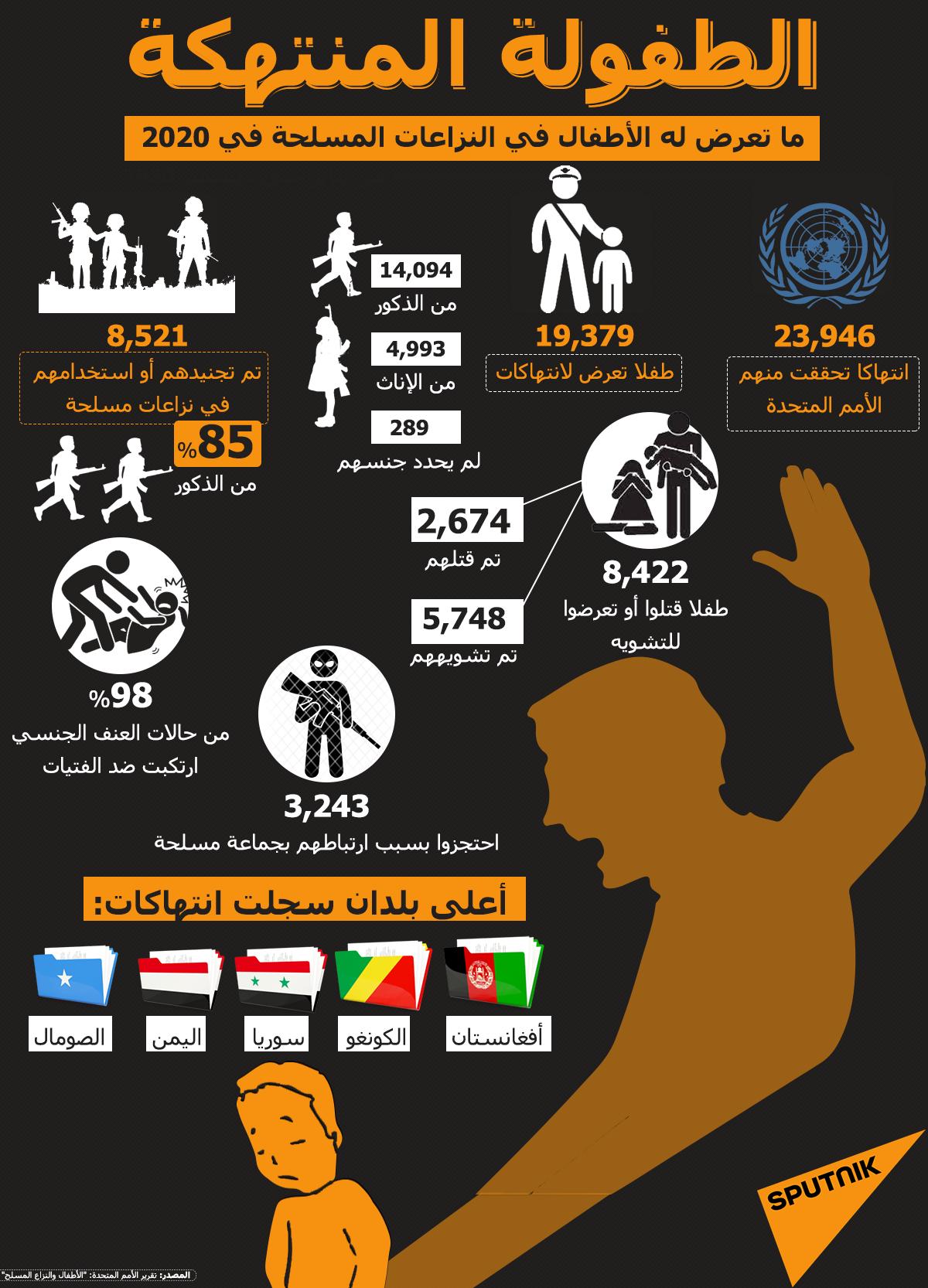 الطفولة المنتهكة... ما تعرض له الأطفال في النزاعات المسلحة في 2020