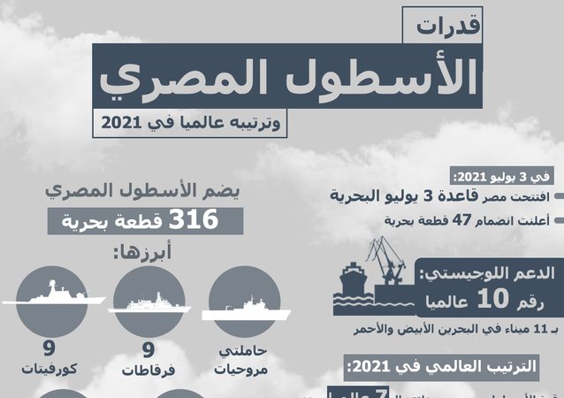 قدرات الأسطول المصري وترتيبه عالميا في 2021
