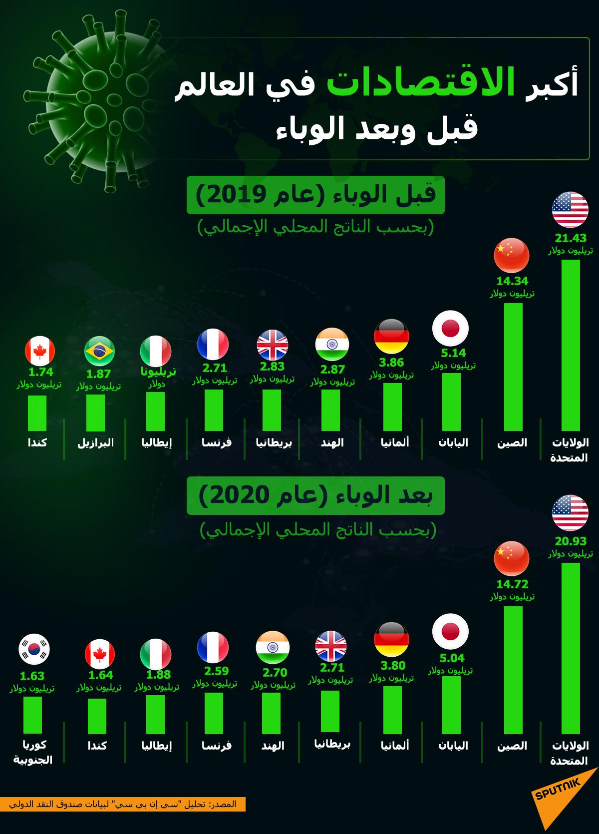 أكبر الاقتصادات في العالم قبل وبعد وباء كورونا