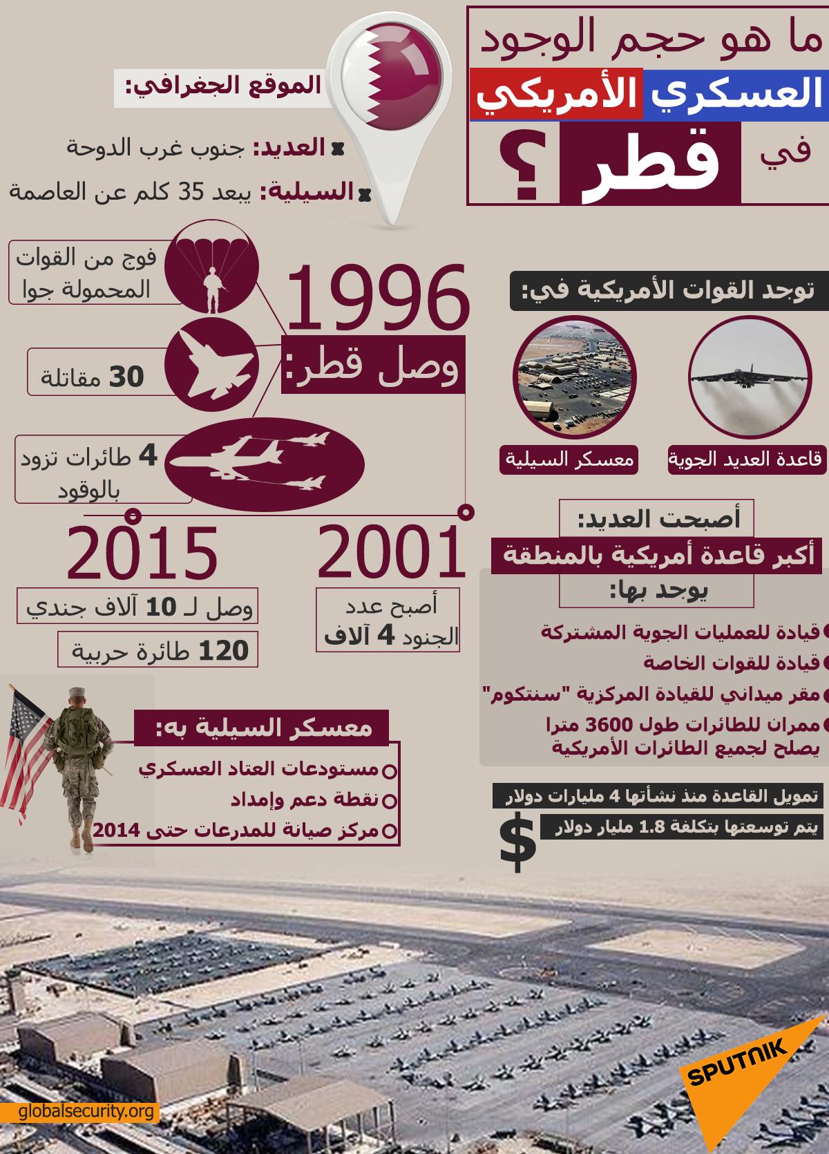 ما هو حجم الوجود العسكري الأمريكي في قطر؟
