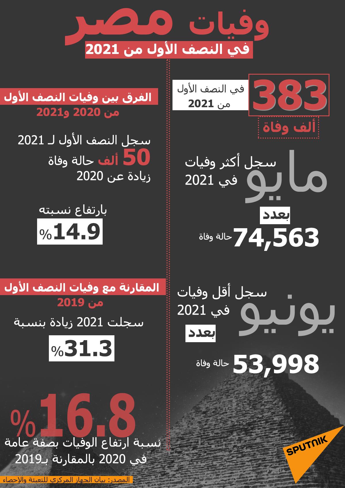 وفيات مصر في النصف الأول من 2021