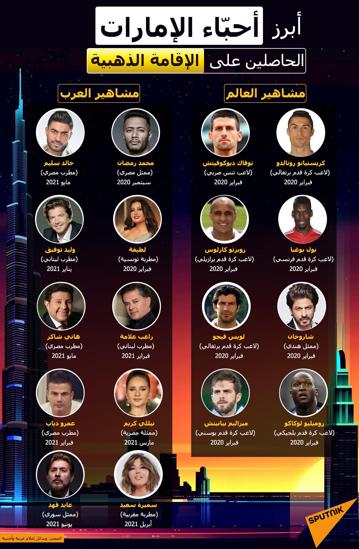 إنفوجرافيك... أبرز أحباء الإمارات الحاصلين على الإقامة الذهبية