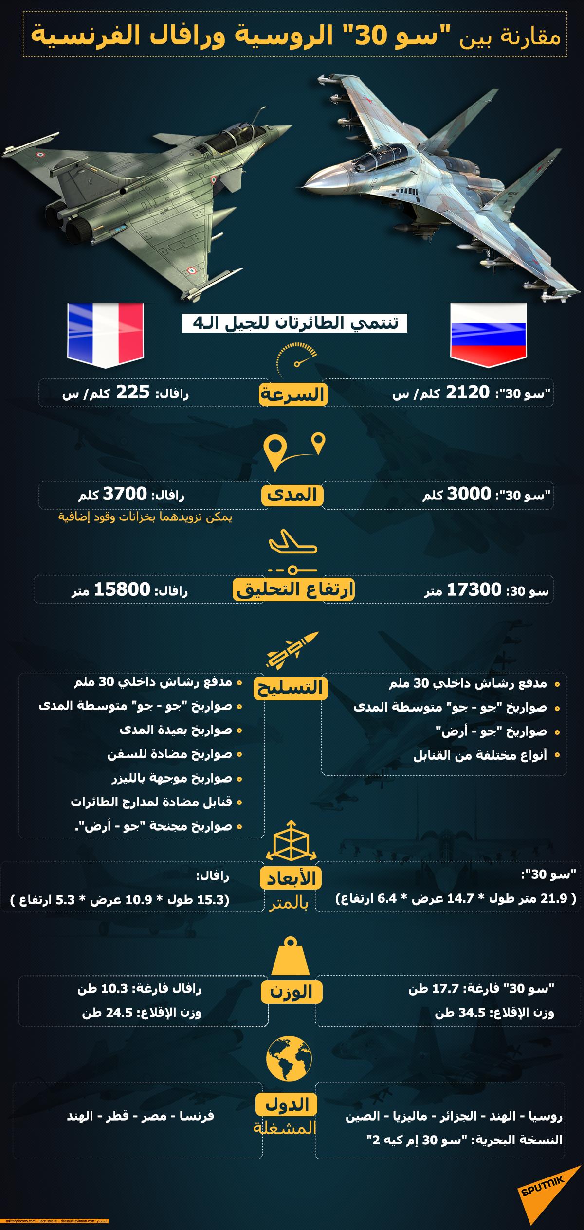 مقارنة بين سو 30 الروسية ورافال الفرنسية